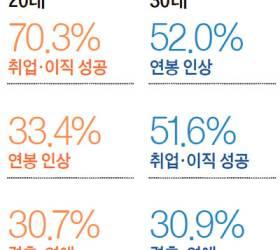 """[<!HS>청춘리포트<!HE>] 새해 소망은…20대 70%가 """"취업·이직"""" 30대 52%는 """"연봉 인상"""""""