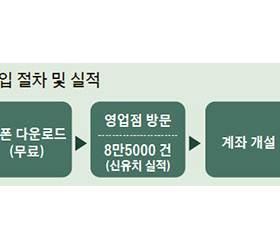쿠폰 하나로 우대금리, <!HS>소셜<!HE><!HS>커머스<!HE> 적금 불티