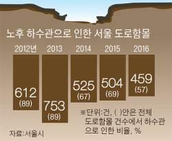 서울 도로 하루 두 곳 '<!HS>싱크홀<!HE>' … 74%는 '낡은 하수도' 탓