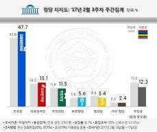 안희정 文제치고 대전ㆍ충청, 대구ㆍ경북 1위