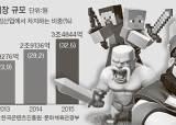 중학생이 150<!HS>만원<!HE> '현질' … 휴대폰게임 로또식 아이템의 유혹