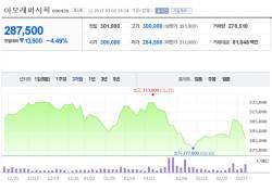 중국, 시가총액 15위 <!HS>아모레퍼시픽<!HE> 제품마저 수입 불허…주가도 5% 가까이 하락