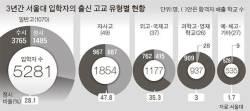 [팩트체커 뉴스] 일반고 돕겠다는 '정시 확대' 공약 … 되레 자사고·강남 유리