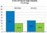"""OECD """"韓, 남녀 임금차이 OECD 평균 2배"""""""