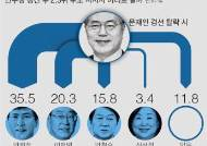 [단독] 안희정 탈락 땐 안철수·문재인에게 지지자 고루 분산