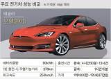 [J 컨슈머리포트] 달아오른 전기차 시장 … 성능은 모델S, 가성비는 아이오닉
