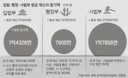 고위공직자 재산, 1년 새 평균 7600만원 늘어