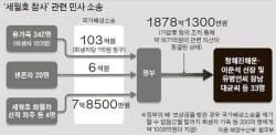 """""""세월호 수습에 5500억원 유병언 재산 환수 실적 전무"""""""