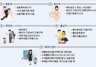 포스코, 직원 임신 육아 지원 체계화 '포스코형 출산장려제' 실시