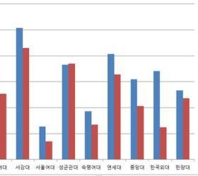 [단독]신입생 중 <!HS>특목고<!HE> 출신, 서강대>연세대>성균관대