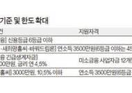 햇살론, 연 소득 3500만원까지 확대
