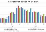 [5.9대선의 급소①]'진보'잡은 문재인, '보수'잡은 안철수…중도 각축전