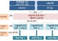 대우조선식 구조조정 그만…민관 8조원 펀드 조성해 부실기업 수술
