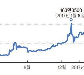 [써티테크] 주식처럼 거래하는 비트코인, 두 달 만에 15% 수익