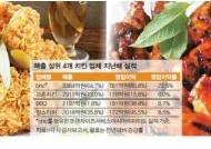 작년 호황 누린 치킨업계, BBQ발 가격 인상?