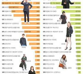 패션권력, SNS에서는 <!HS>이영애<!HE>보다 쇼핑몰 대표