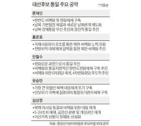 [리셋 코리아] 북한 상황 예측 곤란, 난민사태 대비할 '<!HS>통일<!HE>도시' <!HS>준비<!HE> 필요