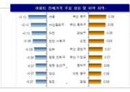 [아파트 주간시황]5월 '황금연휴' 아파트 전셋값 상승세도 주춤