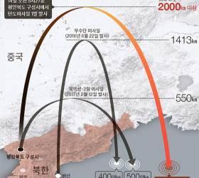 [<!HS>뉴스<!HE>분석] 고도·<!HS>속<!HE>도·비행시간 감안하면 ICBM 직전 단계