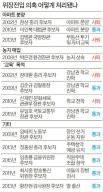장상·장대환 낙마시킨 위장전입, 2015년엔 장관 넷 무사통과