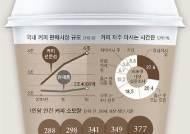[오늘의 데이터 뉴스] 성인 1명이 마신 커피, 지난해 377잔