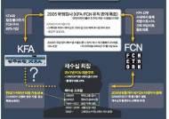 [단독]②채수삼 회장, 2016년 8월 FCN 사내이사로 등장한 이유