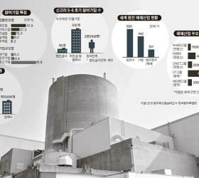 """[벤처와 중기] """"원자로 핵심기술 개발했더니 … """" 한숨 쉬는 중기들"""