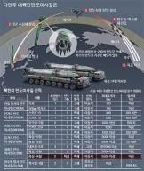 """[단독] """"북한, 다탄두 ICBM 개발 중"""" … 맞다면 사드로 요격 힘들어"""