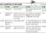 [건강한 당신] <!HS>뎅기열<!HE> 위험 지역, 동남아 여행할 땐 모기 조심