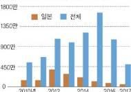 """""""값싼 전기료 보고 한국 왔는데 … """" 속 태우는 외국계 기업들"""