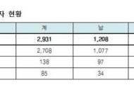 국가직 9급 합격자 2931명 중 여성 59%