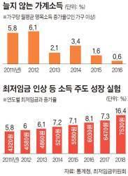 [인사이트] 최저임금 인상, 구직·아동 수당 도입 … 한국식 '소득 주도 성장' 본격 시동