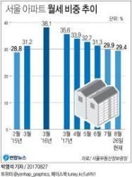 서울 아파트 월세 비중 2년여 만에 30% 밑으로…'갭 투자' 증가 영향
