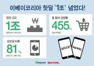 이베이코리아, '핫딜' 연 거래액 1조원 돌파