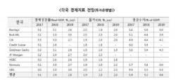 해외주요투자은행, 올해 한국경제 2.9% 성장전망