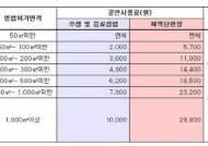 커피숍·호프집 음악 사용료 최저 월 2000원 확정