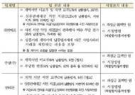 공정위, 위메프·쿠팡·티몬 '갑질' 첫 제재…과장금 1억3000만원