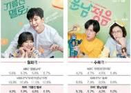 """""""수지타산 안 맞아"""" SBS 드라마, 출연료 대비 성과 미비"""