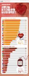 "[ONE SHOT] 28개국 61% 응답자 ""장기기증 의향 있다""…한국은?"