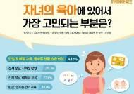 """영유아 부모 육아 고민 1순위는? """"자녀의 인성 및 예절교육, 올바른 생활 습관 형성"""""""