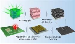 3차 네트워크 탄소전극 합성 기술 개발…<!HS>웨어러블<!HE> 장비 응용 가능