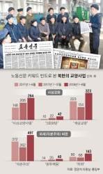 [이영종의 평양 오디세이] 남북 화해기류에 체제 단속 고삐 더 죄는 북한