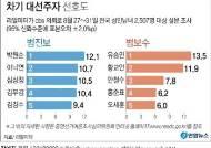 '범진보'는 박원순, '범보수'는 유승민…차기 대선주자 선호도 1위