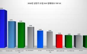 [별별마켓랭킹] 한국은 벤츠와 BMW 세상? SUV는 다르다