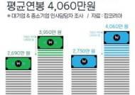 대기업 신입 초임 4060만원, 중소기업 보다 1330만원 ↑
