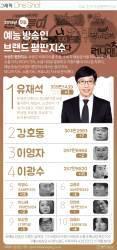 [ONE SHOT] 국민MC들의 귀환…예능 방송인 1위 <!HS>유재석<!HE>, 2위 강호동