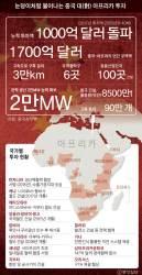 [예영준의 차이 나는 차이나] 미국이 주저하는 새 … 1000억 달러로 아프리카 삼킨 중국