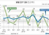 "KDI ""고용침체, 정책적 요인 영향 커…인구 감소 탓 아냐"""