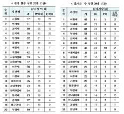 가짜 국제학회에 1317명 참가했다..서울대 88명으로 가장 많아