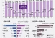지난해 한국인 암 사망자 8만명 '최다'…통계청이 밝힌 이유는